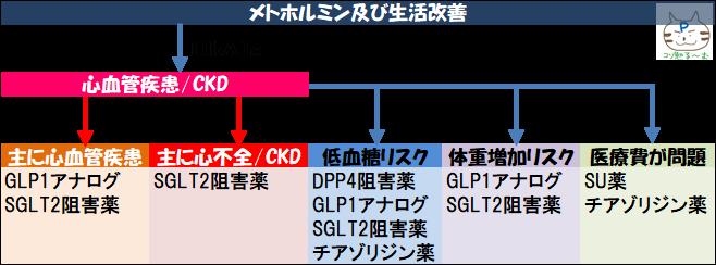 米国糖尿病学会ガイドライン2019より ぷーオリジナル