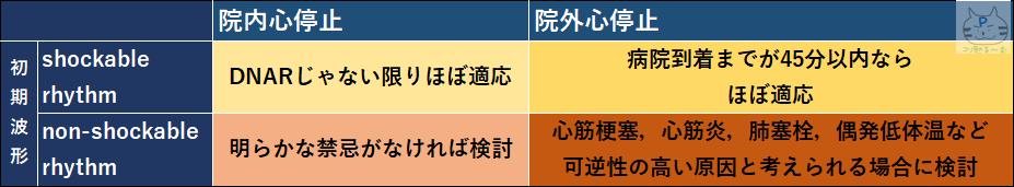 PCPSの心停止への適応 ぷーオリジナル