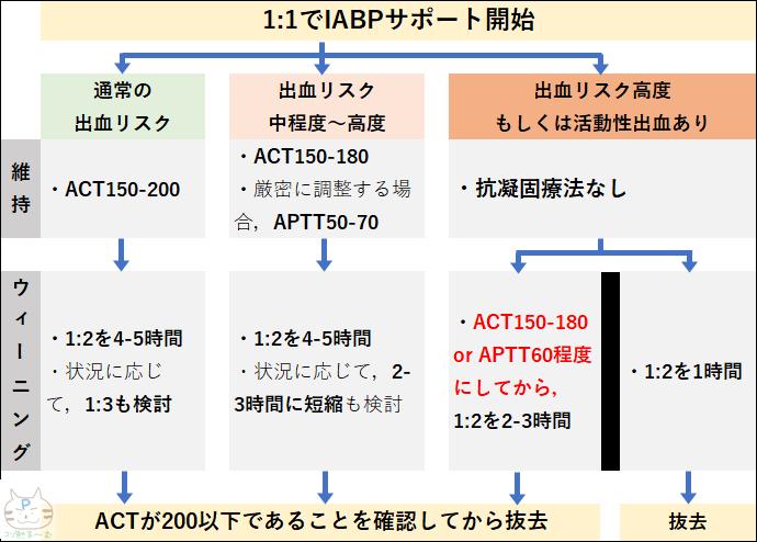 IABPの抗凝固療法チャート ぷーオリジナル